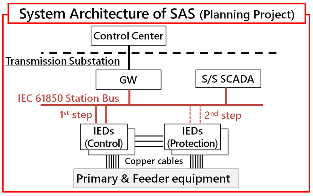 System Architecture of SAS (Planning Project)